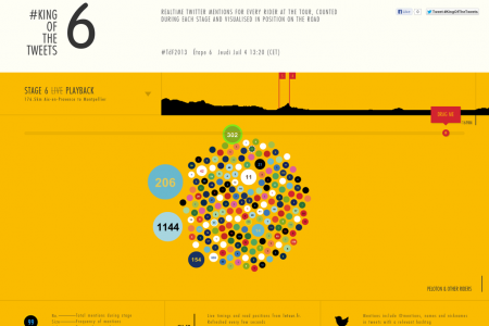 Tour de France 2013 #KingOfTheTweets Infographic