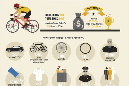 Tour De France 2015 Interesting Facts & Stats Infographic