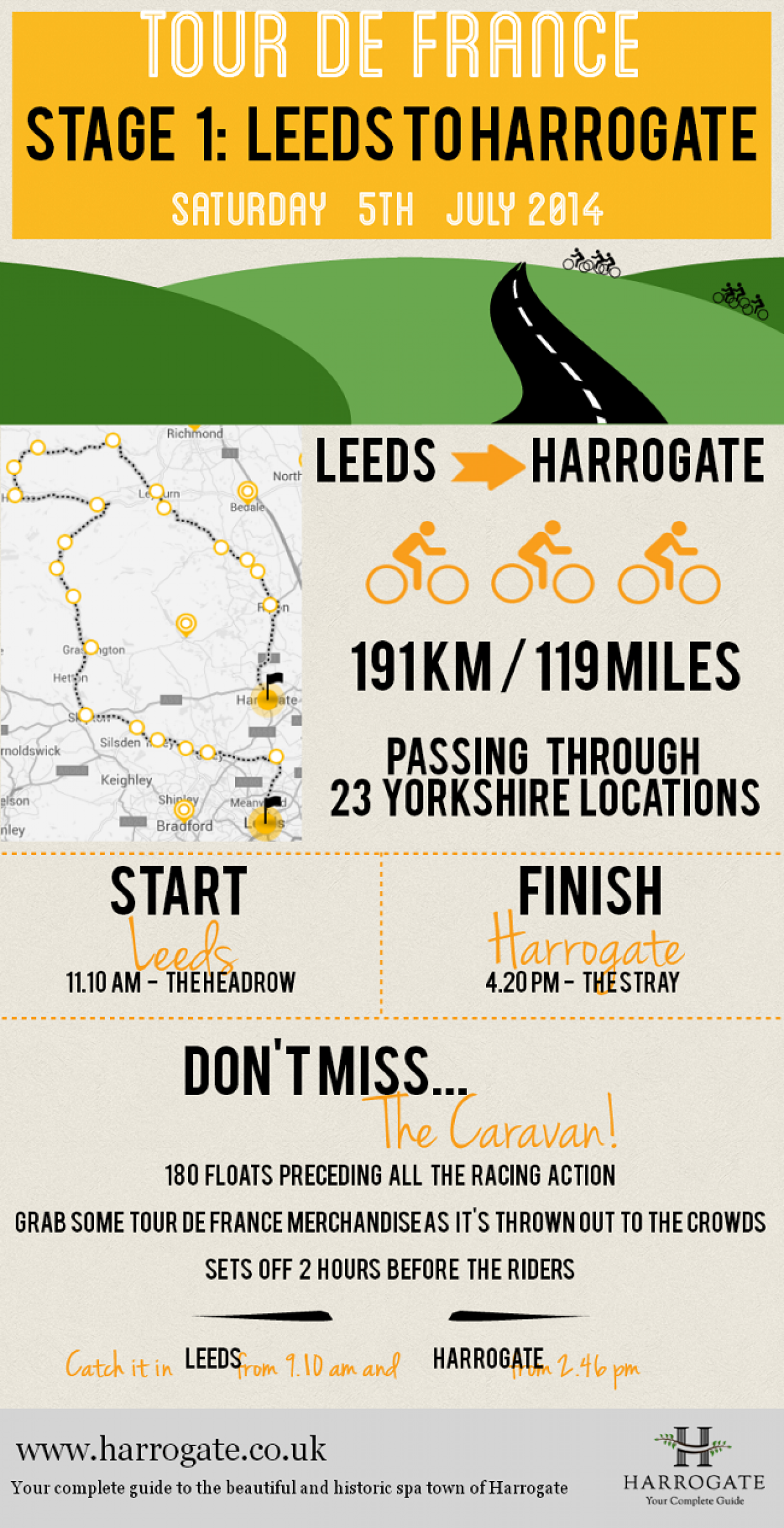 Tour de Yorkshire (Harrogate)  Infographic