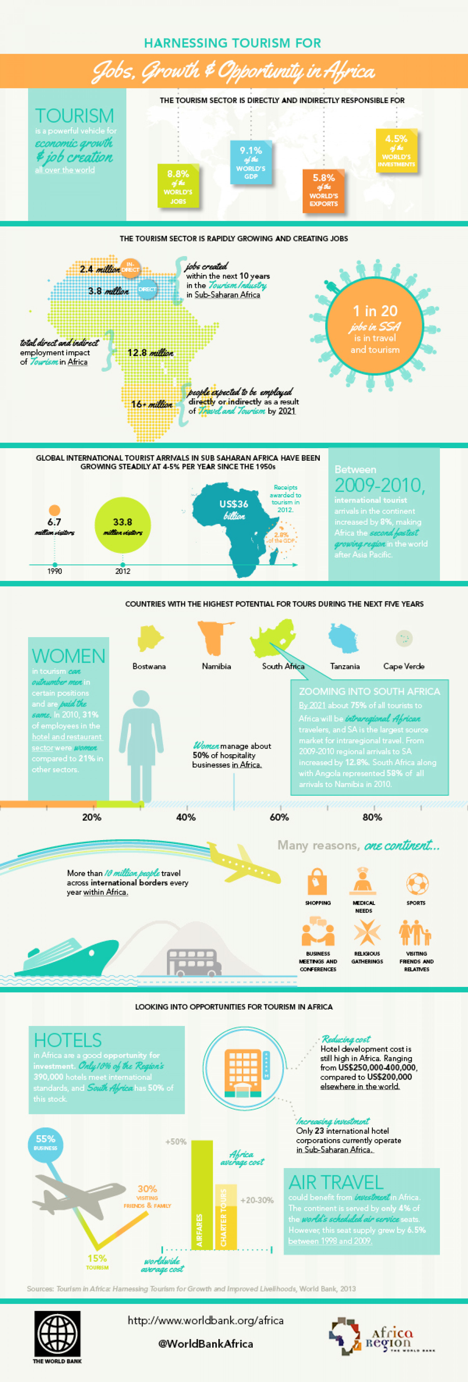 Tourism in Africa Infographic