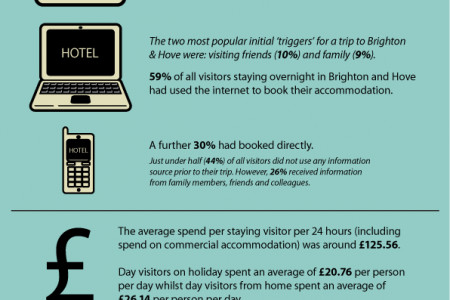 Tourism In Brighton and Hove Infographic