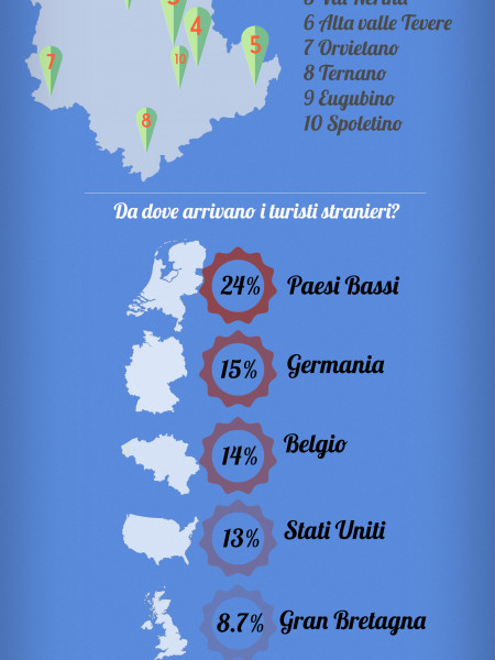 Tourism in the Italian region of Umbria Infographic