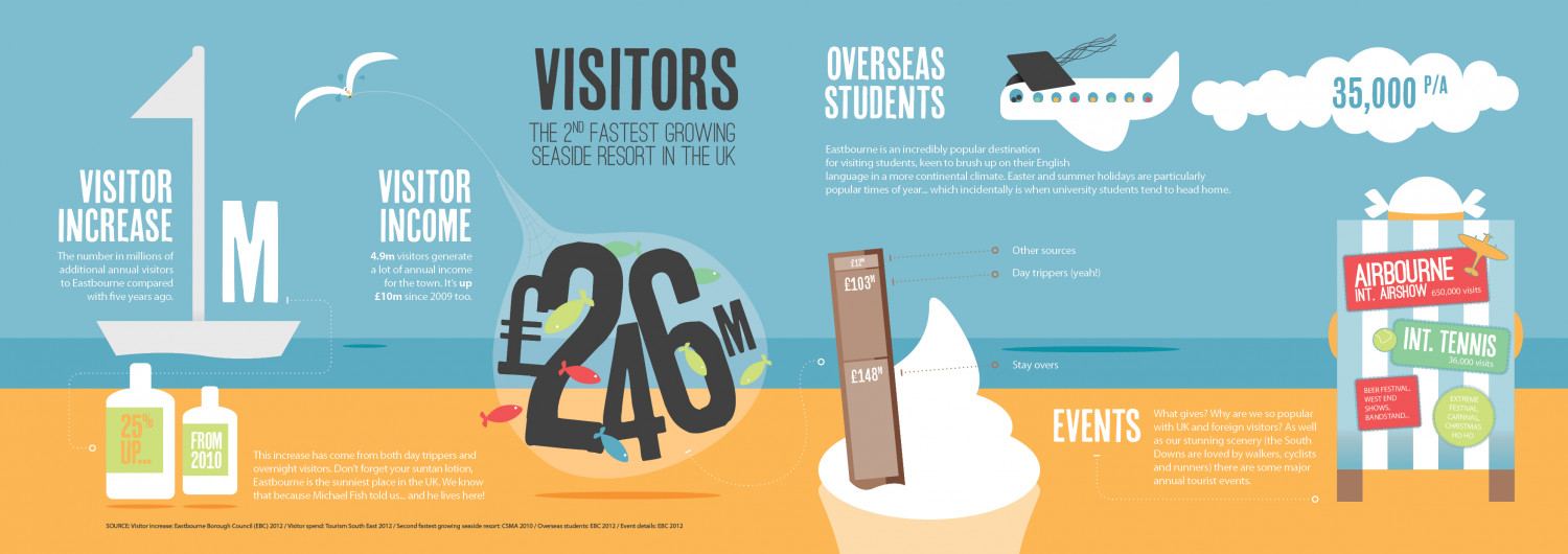 Tourism infographic Infographic