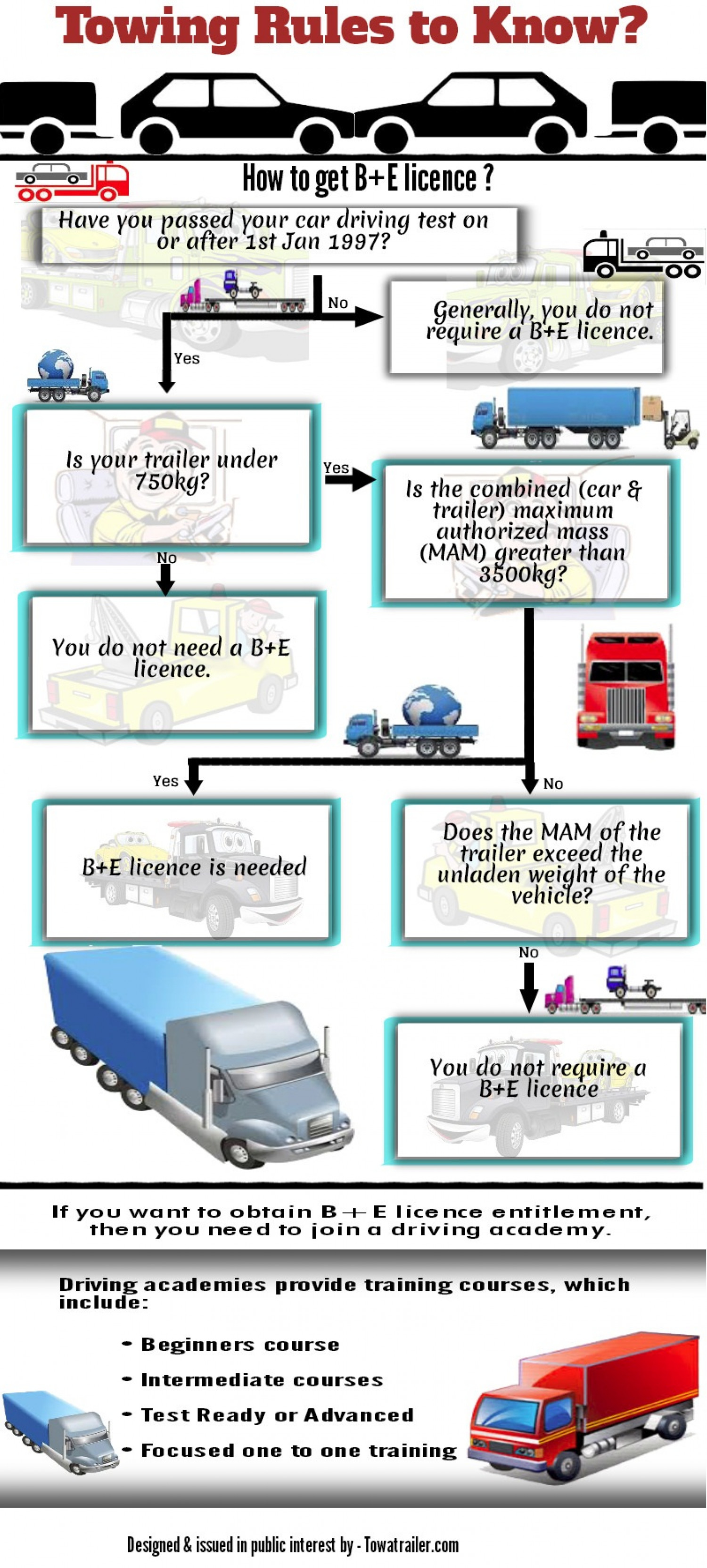 Towing Rules to Know?  Infographic
