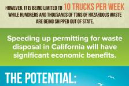 Toxic California: Contaminated Sites and Soil Infographic