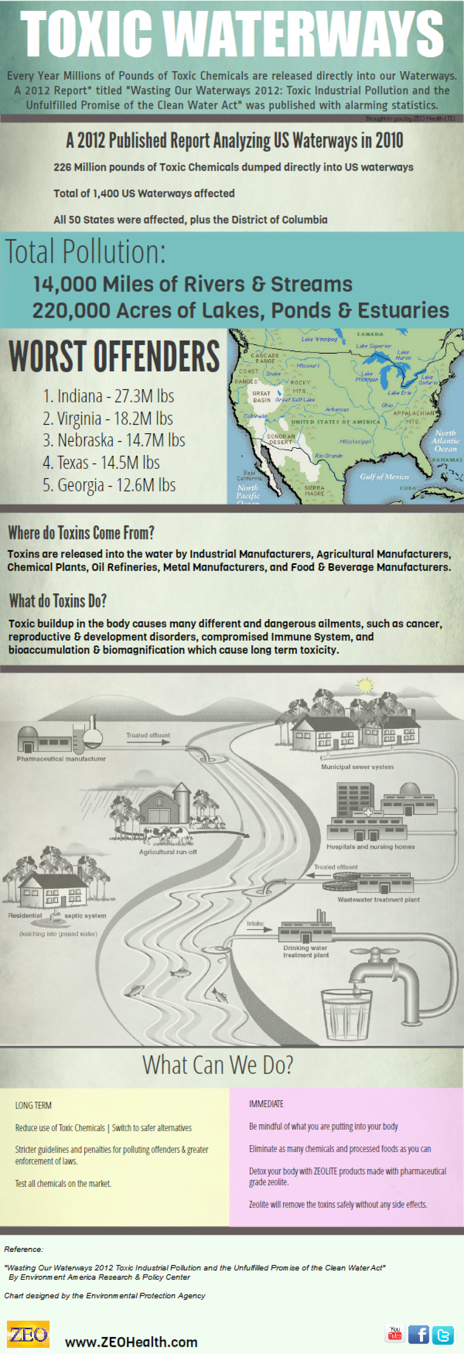 Toxic Waterways Infographic