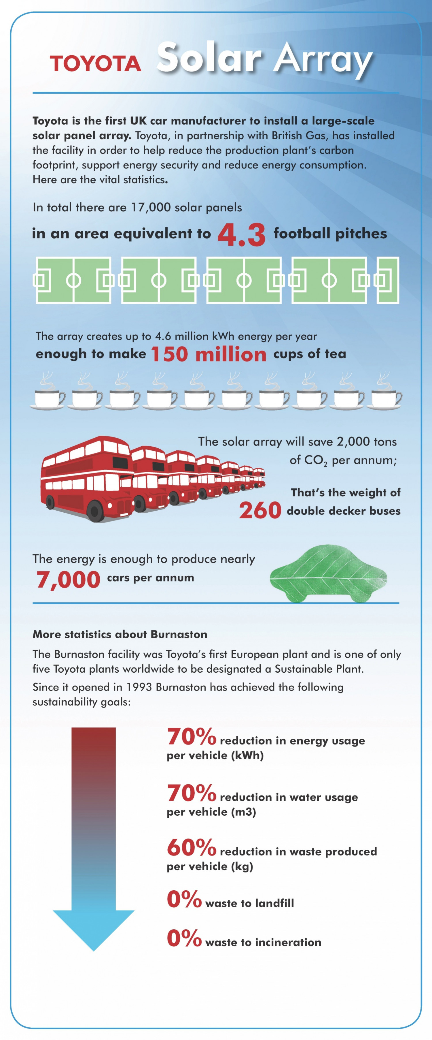 Toyota Solar Array Infographic