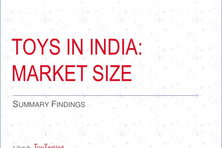 Toys In India : Market Size Infographic