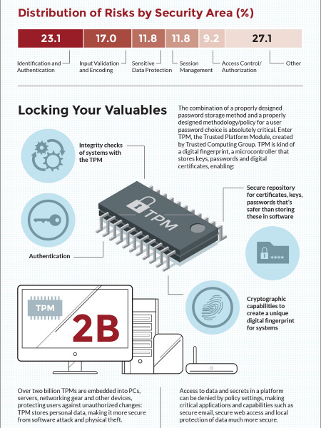 Protect Your Data and Enhance Security Infographic