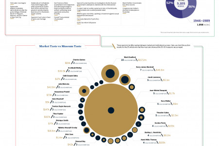 Tracing the Representation of African American Artists Infographic