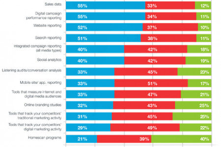 Tracking the Impact of Digital Marketing by EBriks Infotech Infographic