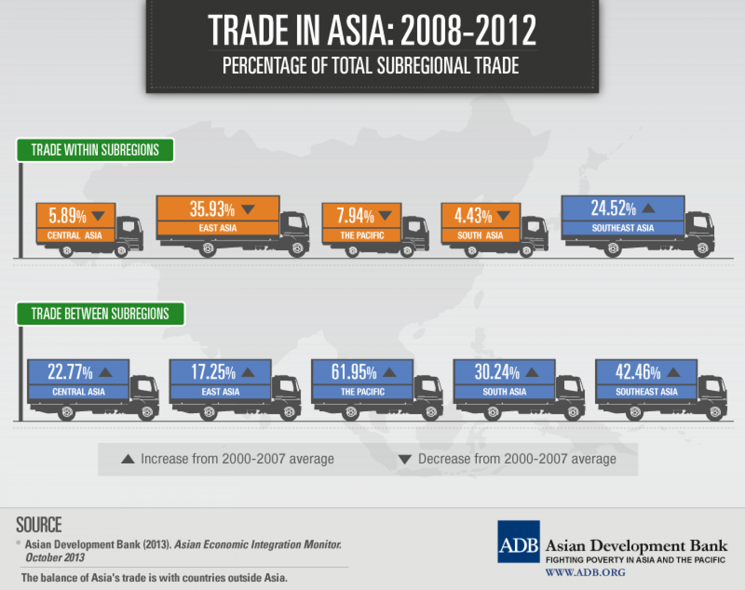 Trade in Asia: 2008-2012 Infographic