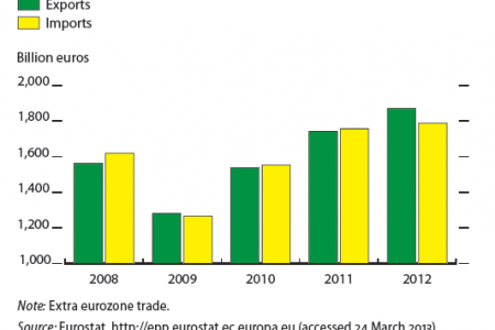 Trade in goods, euro area Infographic