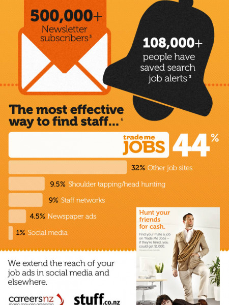 Trade Me Jobs - Latest Stats March 2012 Infographic
