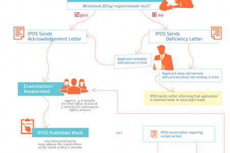 Trademark Application Review Process Infographic