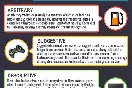 Trademarks - How They Are Classified Infographic