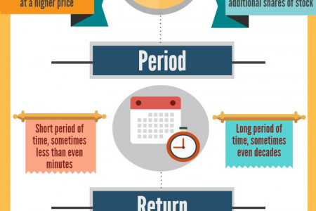 Trading vs Investing Infographic