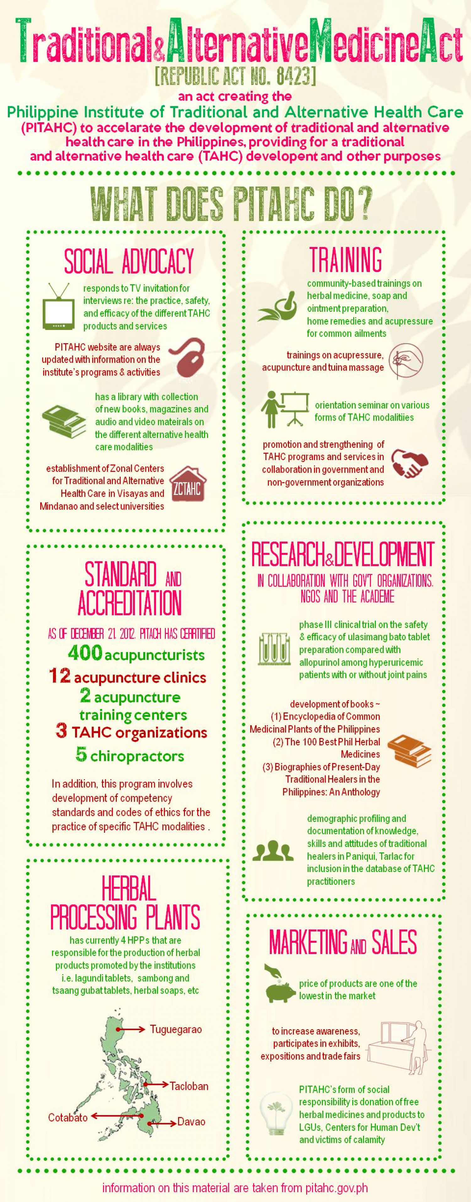 Traditional and Alternative Medicine Act Infographic