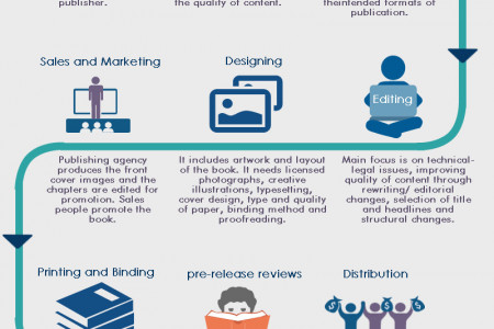 Traditional book publishing process Infographic