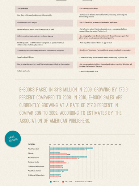 Traditional Books vs Digital Readers Infographic