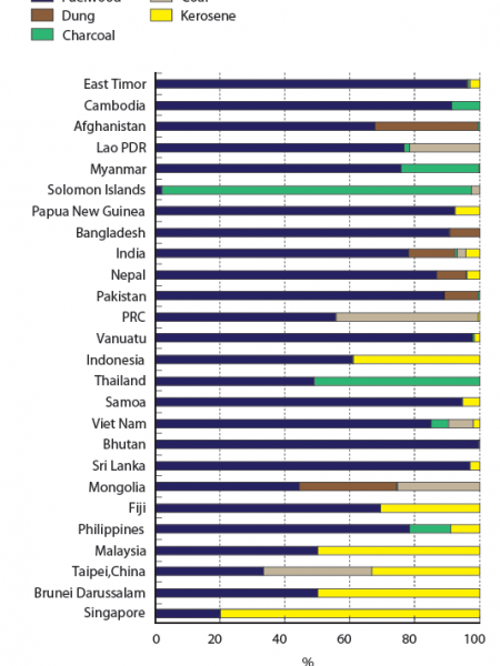 Traditional fuel use by type for selected Asian countries Infographic