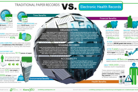 Traditional Paper Records vs Electronic Health Record Infographic