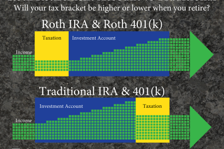 Traditional Retirement Accounts versus Roth Retirement Accounts Infographic