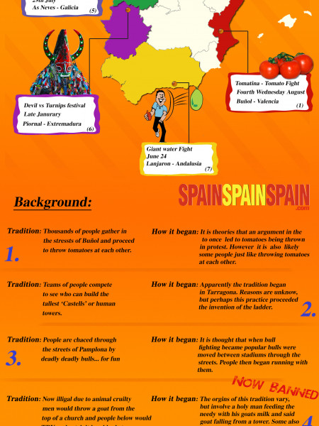 Traditional Spanish Festivals Infographic