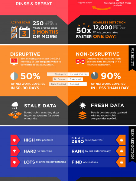 Traditional vs. Next-Gen Vulnerability Management Infographic
