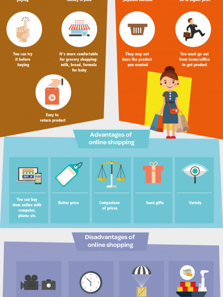 Traditional vs Online Shopping Infographic