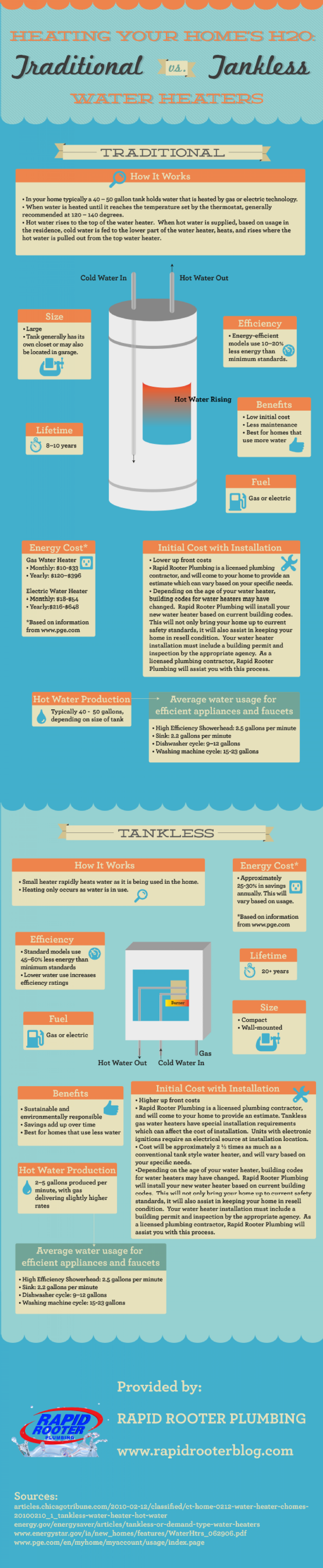 Traditional vs. Tankless Water Heaters Infographic