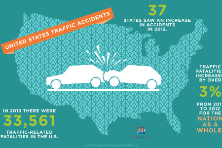 Traffic Accidents in the US Infographic