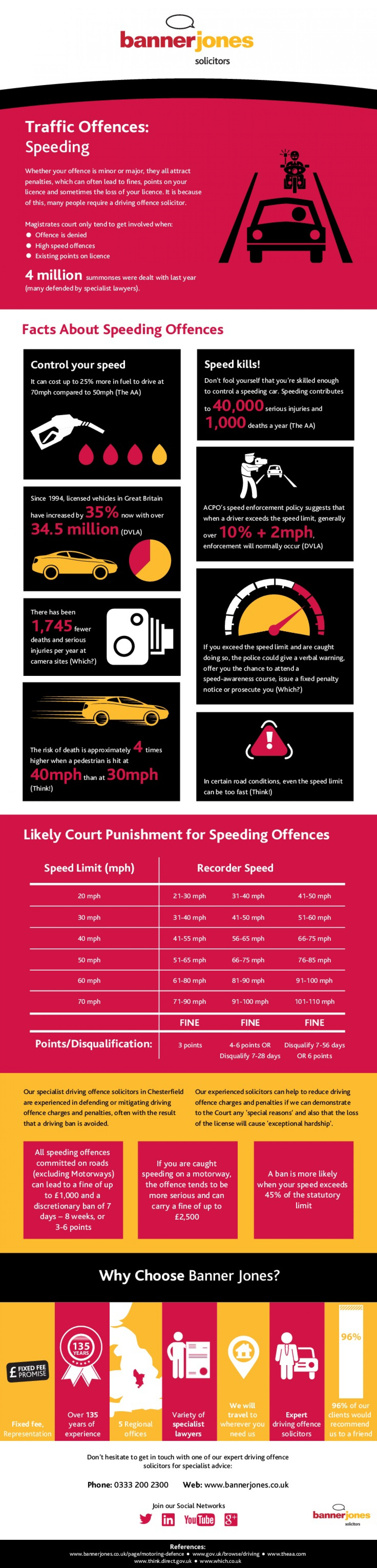Traffic Offences: Speeding Infographic
