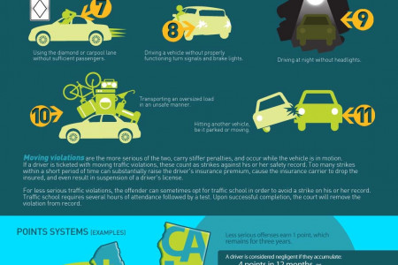 Traffic Violations Infographic