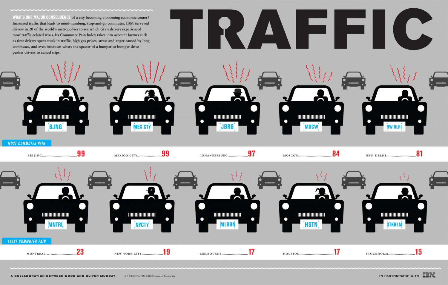 Traffic! Infographic