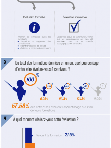 Training Practices of French Companies: Part 2 Infographic