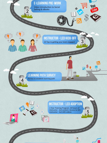 Road Map Infographic Template - Learning roadmap template