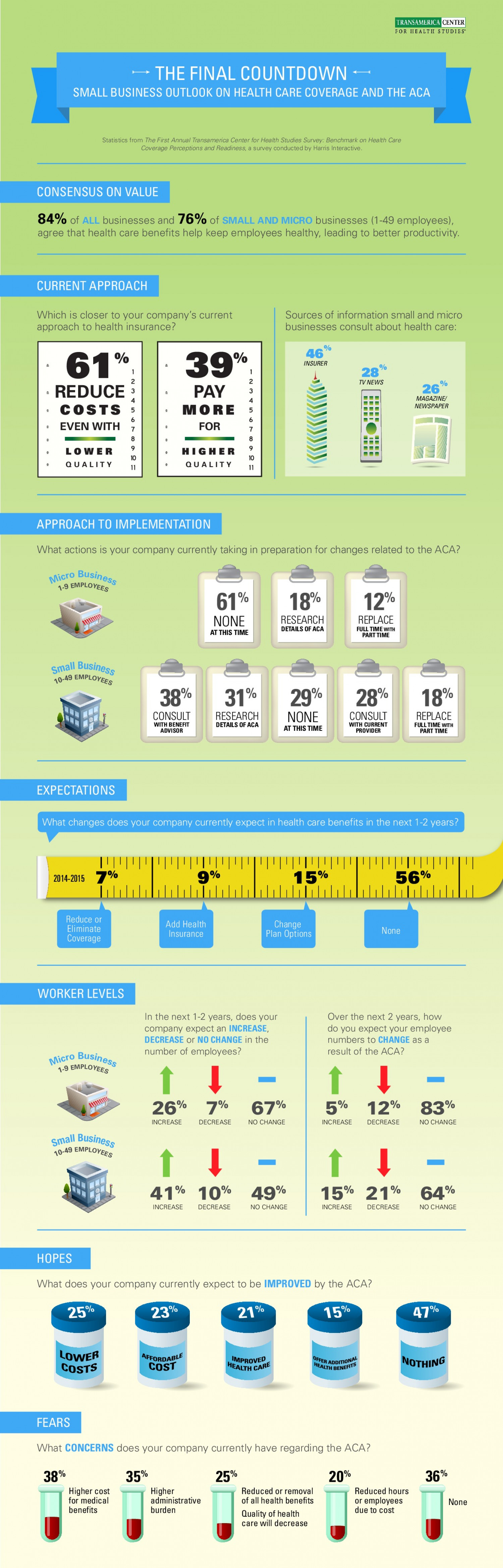Transamerica Center for Health Studies The Final Countdown Infographic