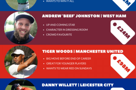 Transfer Deadline Day 2018   Golfers Edition Infographic
