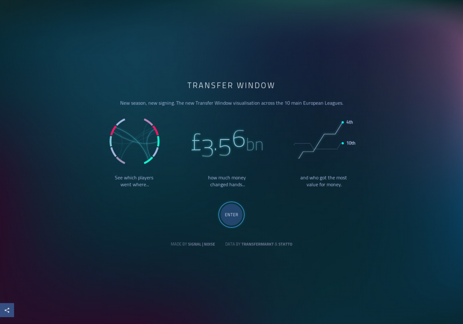 Transfer Window visualisation Infographic
