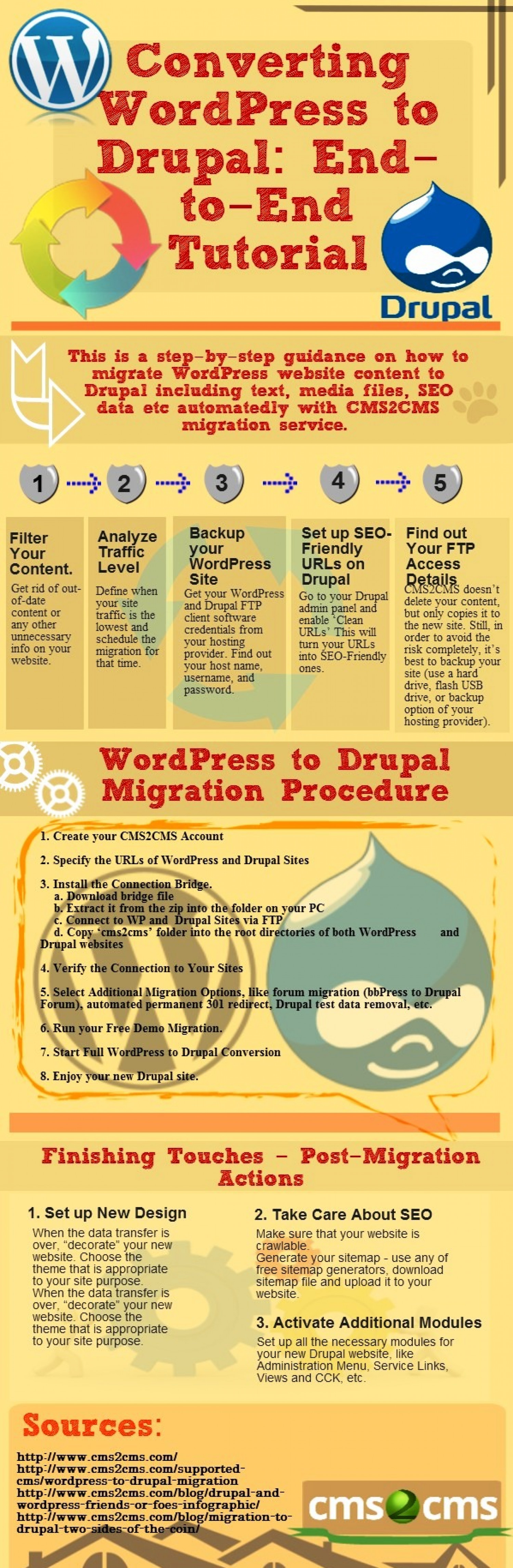 Converting wordpress to drupal end to end tutorial wordpress to drupal step by step infographic baditri Images