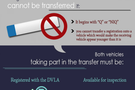 Transferring Your Existing Registration Number Infographic