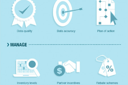 Transform Business Processes With Channel Intelligence Infographic