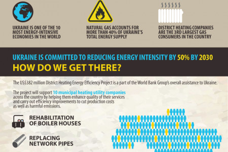 Transforming District Heating in Ukraine Infographic