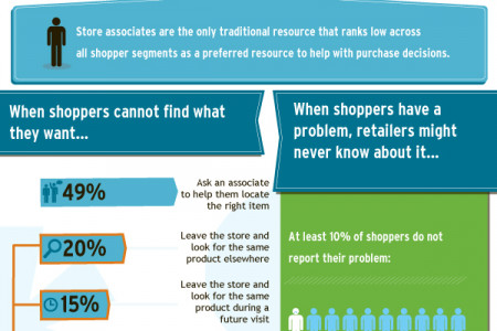 Transforming Store Associates from the Weakest to the Strongest Link Infographic