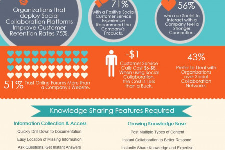 Transforming the Customer Experience with Social Collaboration Infographic