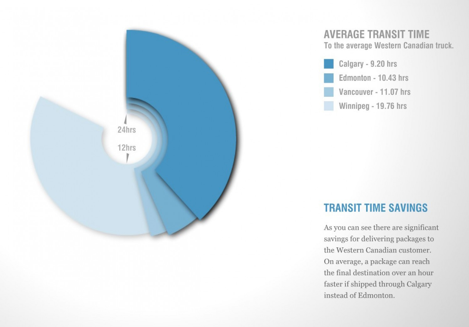 Transit savings times Infographic