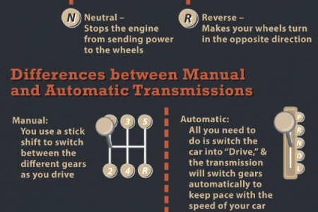 Transmission Time: How Automatic and Manual Transmissions Work Infographic