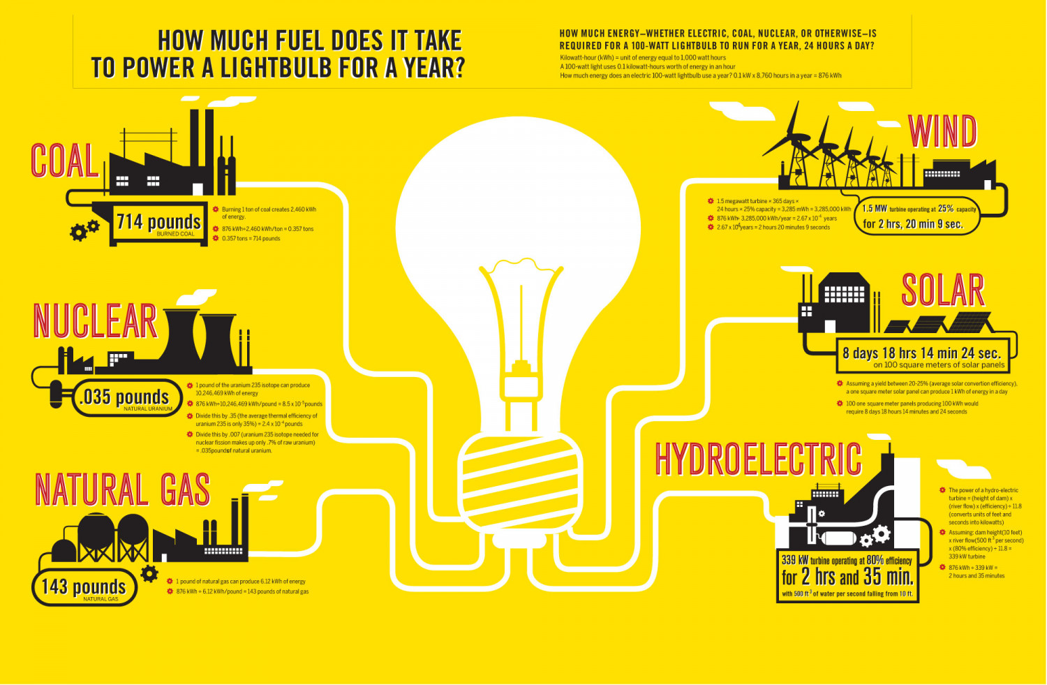 Transparency: What Is the Easiest Way to Power a Lightbulb Infographic