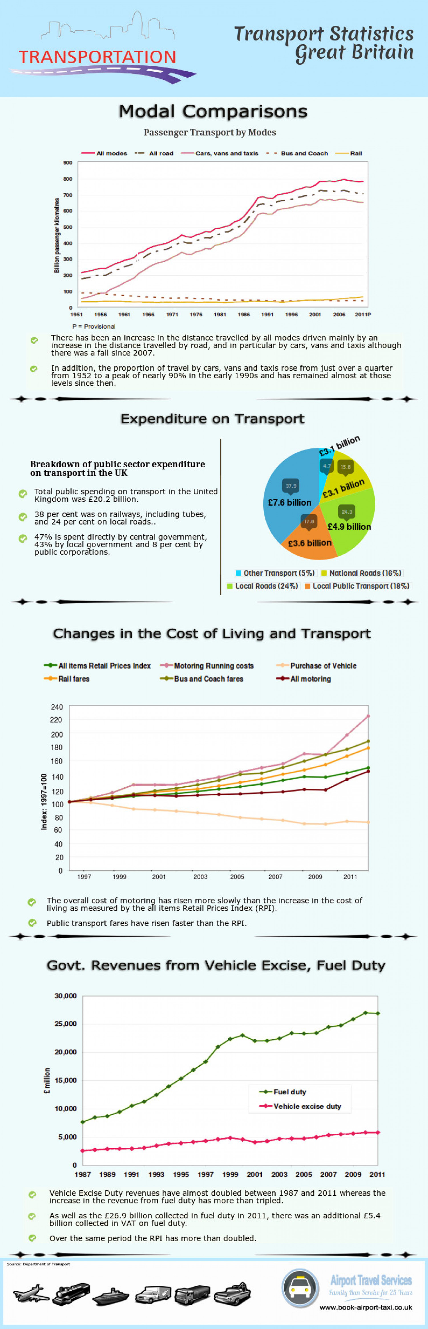 Transport Statistics on Modal Comparisons: Great Britain Infographic